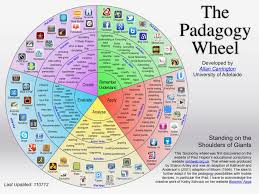 pedagody wheel